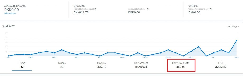 Frase.io is good for optimizing content for conversions